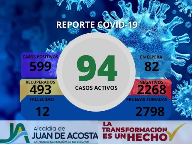 Reporte covid19 del 23 de marzo para Juan de Acosta