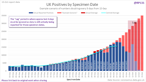 151020 UK cases by specimen date 9 days doubling from @RP131 on Twitter