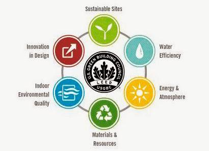 Certificado energético LEED | Criterios + beneficios de la certificación | Líder en Eficiencia Energética