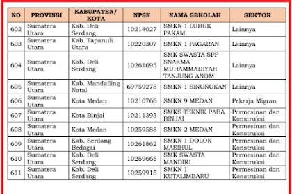 Program Penetapan SMK Pusat Keunggulan 2021 Tahap 1
