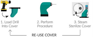 Drillcover Hex - The Best Friend for Every Veterinarian Getting Started in Orthopedic Surgery