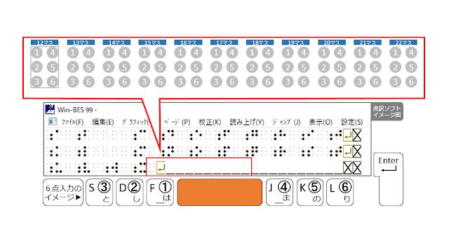 3行目12マス目がマスあけされた点訳ソフトのイメージ図とSpaceがオレンジで示された6点入力のイメージ図