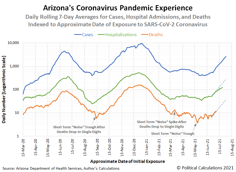 Arizona's Experience During the Coronavirus Pandemic, 15 March 2020 - 4 August 2021, Logarithmic Scale