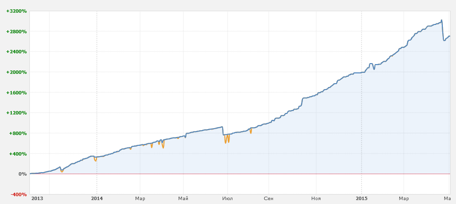 График доходности Nutellonka