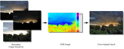 High Dynamic Range Image Processing software