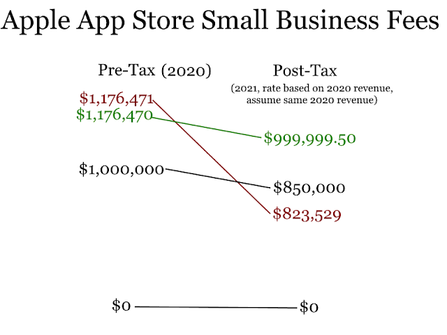 Apple App Store Small Business Program Fees Structure marginal taxes