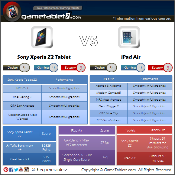 Sony Xperia Tablet Z2 vs Apple iPad Air benchmarks and gaming performance
