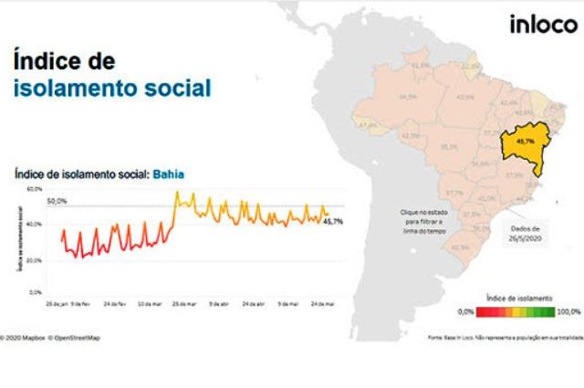 Bahia está em 5º lugar no ranking nacional de isolamento social