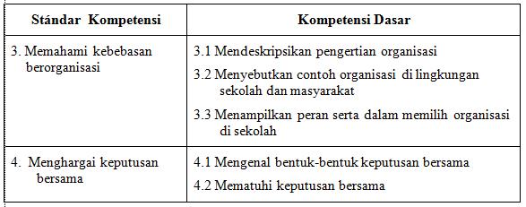 Soal UKK PKn Kelas 5 SD Terbaru 2016 KTSP (20 PG, 10 Isian, 5 Esay)