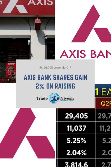 Axis Bank Shares Gain 2% On Raising Rs 10,000 crore via QIP