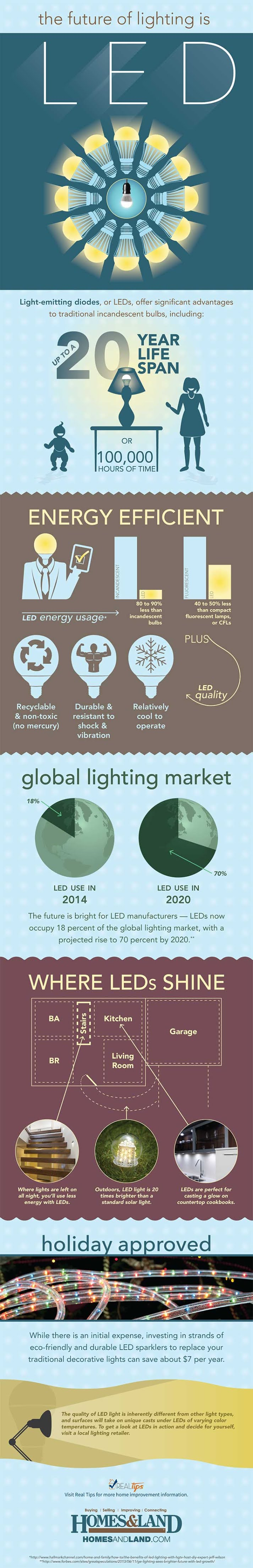 The Future Of Lighting Is LED #infographic