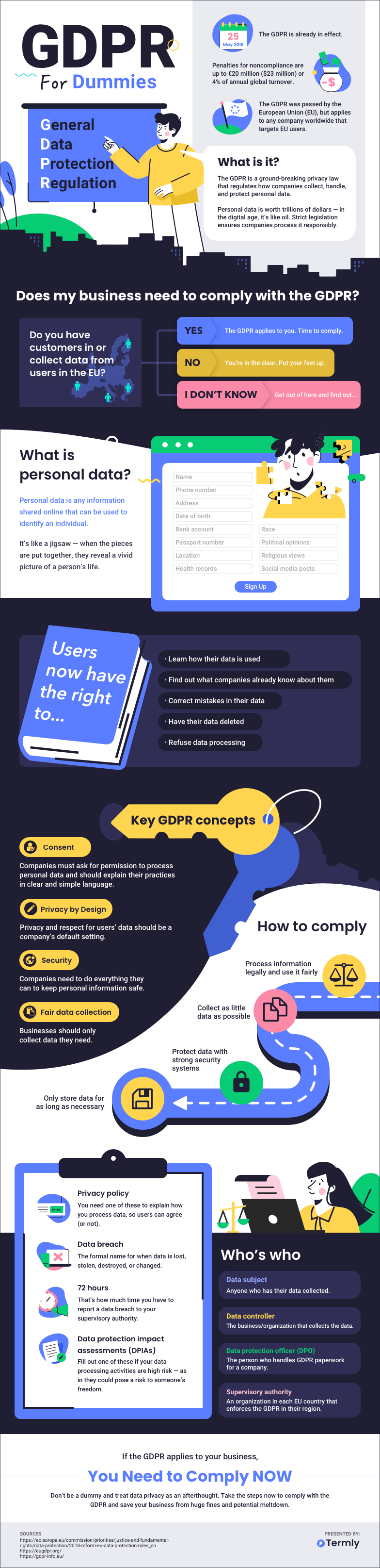 Dummies Guide to GDPR #infographic