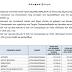 Η κατανομή ανά Δήμο των 75 εκ. ευρώ της έκτακτης επιχορήγησης