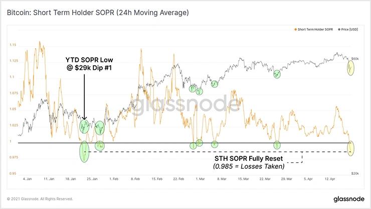 >График STH-SOPR