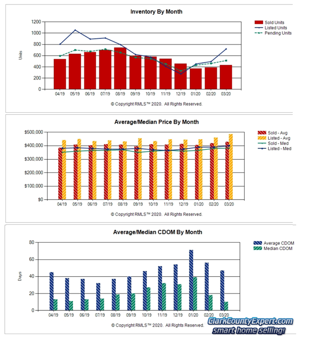 Charts of Vancouver WA Home Sales Trends in March 2019