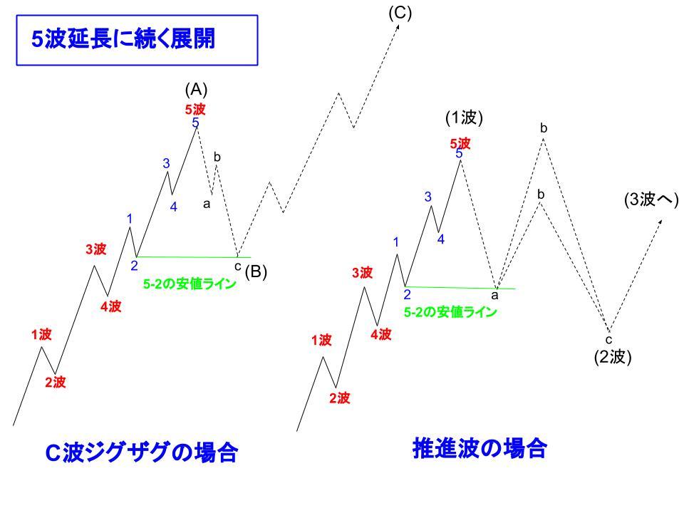 5波に続く展開のイメージ