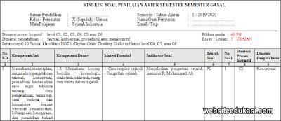 Kisi-kisi PAS Sejarah Indonesia Kelas 10 Tahun 2019/2020
