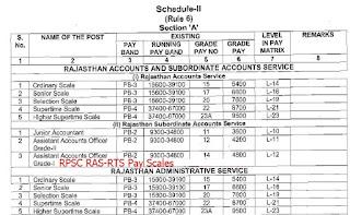 RPSC RAS Pay