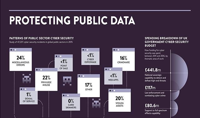 Protecting public data