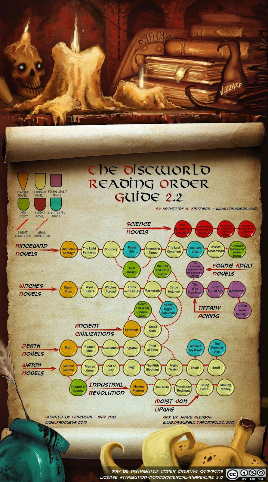 Discworld Reading guide order books sir terry pratchett