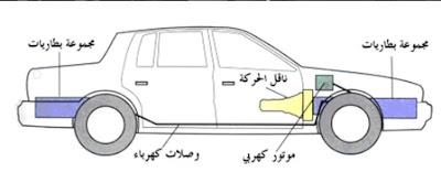 المكونات الأساسية في السيارة الكهربائية.