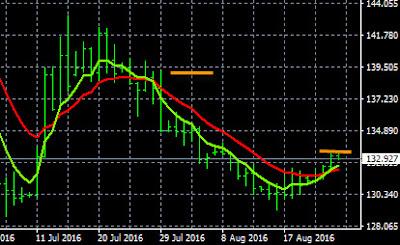 GBP/JPY Trading Plan 8-24-2016