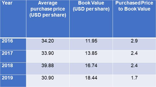 SDI Share buyback