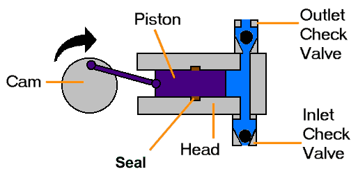 Mechanical Technology: Classification of Reciprocating Pumps