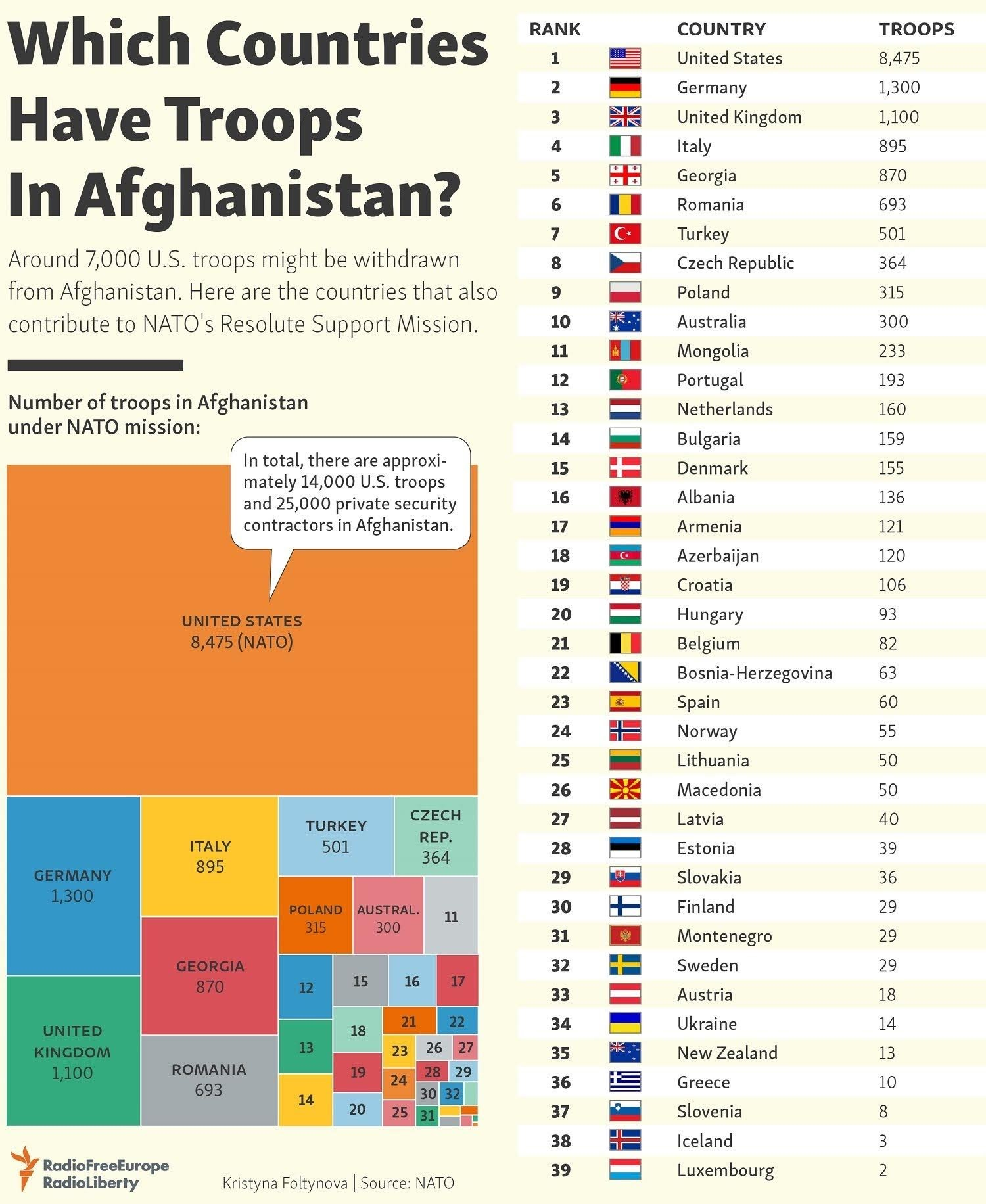 Which Countries Have Troops In Afghanistan?