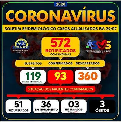 Sete Barras confirma a terceira morte por Coronavirus - Covid-19.
