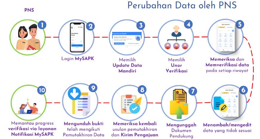 Data PNS di Aplikasi MySPAK tidak sesuai