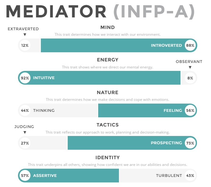 essays on infp Assignment description: assignment: reflect on the mbti (myers-briggs type indicator) assessment and in-class discussion what was most meaningful to y.