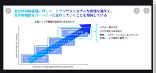Web Research Servicesによる付加価値ビジネスの決定