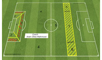• يمكن تقسيم المناطق المهمة للدفاع وفق أسبقيتها من خلال الشكل الأعلى إلى ما يلي :- ١-المناطق الساخنة . ٢- صندوق التسجيل ( التهديف ) . ٣- مناطق التحويل . ٤- الثلث الدفاعي .