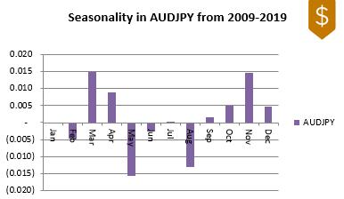 AUDJPY FX Seasonality 2009-2019