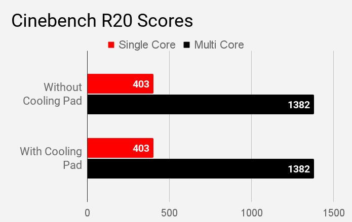 Lenovo IdeaPad S340 81VV008TIN laptop's Cinebench R20 scores.