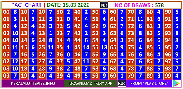 Kerala Lottery Winning Number Daily  Trending & Pending AC  chart  on  15.03.2020