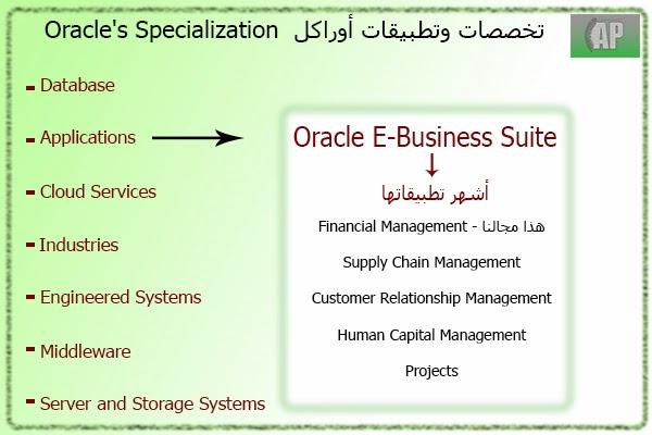 مقدمة عن شرح أوراكل المالى Oracle Financial
