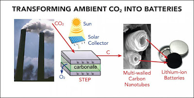 battery making process using CO2