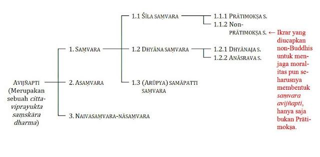 Penggolongan avijnapti dalam Satyasiddhi Sastra