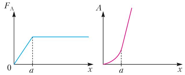 Hình mô tả hai đồ thị