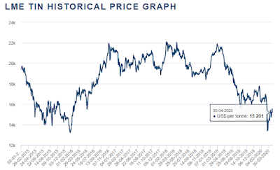 LME tin prices