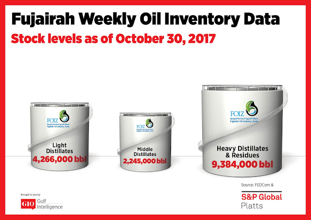 Chart Attribute: Fujairah Weekly Oil Inventory Data (as of October 30, 2017) / Source: The Gulf Intelligence