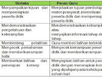10 Contoh Model Pembelajaran yang Efektif
