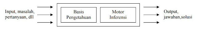 Komponen Dasar AI