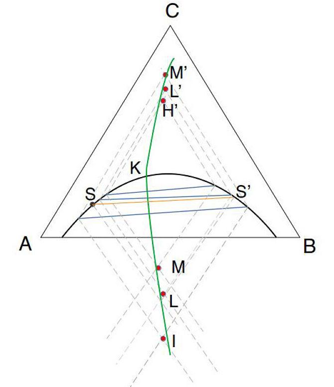 Representación gráfica del método Alders para interpolar curvas de reparto en extracción líquido-líquido