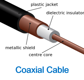 को-एक्सियल  केबल (Coaxial-Cable)