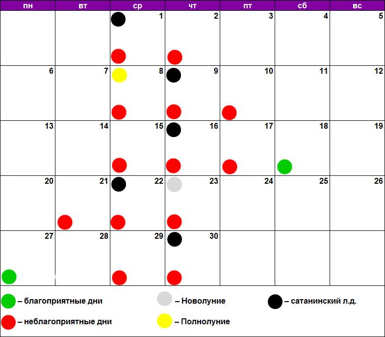 Лунный календарь удаления родинок, бородавок, папиллом апрель 2020