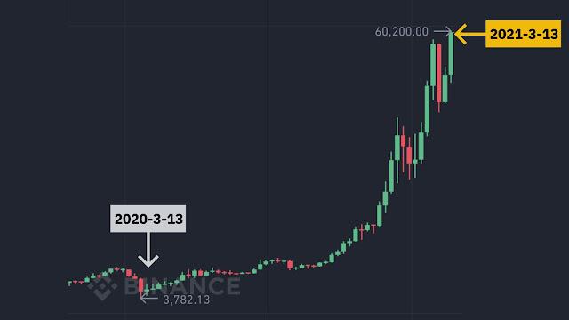 पहली बार Bitcoin 60,000 डॉलर का है