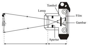 Bagian-bagian kamera sebagai alat optik